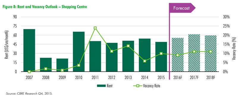 CBRE-Real-Estate-Market-Outlook-pt5