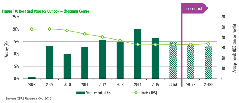 CBRE-Real-Estate-Market-Outlook-pt7