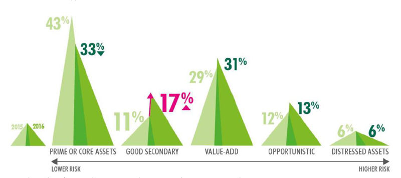 CBRE-Press-Release_APAC-Investor-Intentions-Survey-2016-2