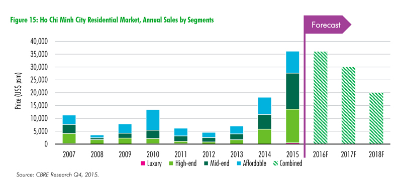 CBRE-Real-Estate-Market-Outlook