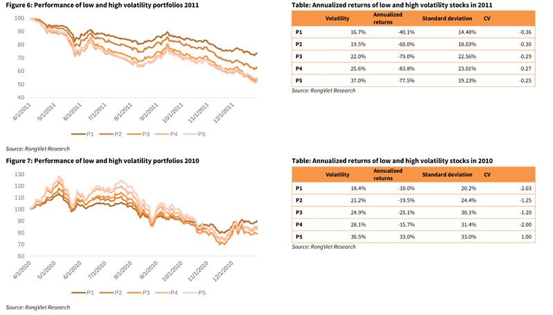 vietnam stock market volatility