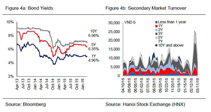 vietnam secondary bond market