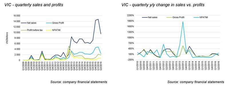vingroup-jsc-outperform3