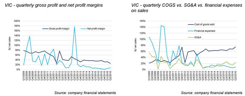vingroup-jsc-outperform4