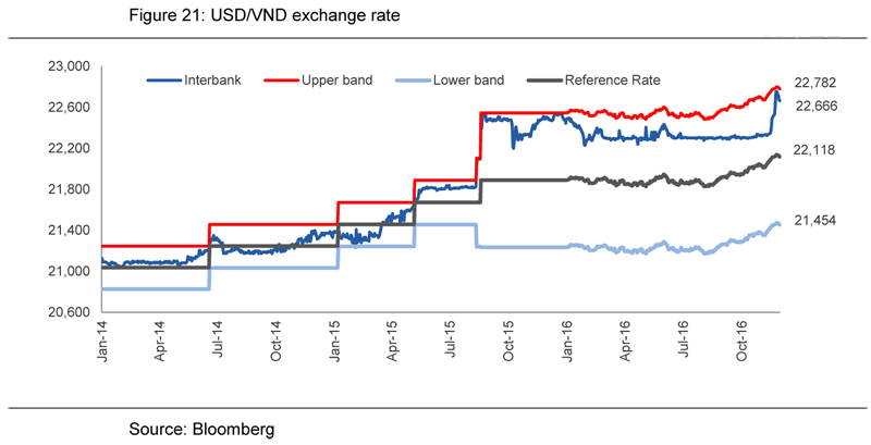 We Maintain Our Forecast That The Usd Vnd Will Continue To Rise But Dong Not Depreciate Over 2 For 2016